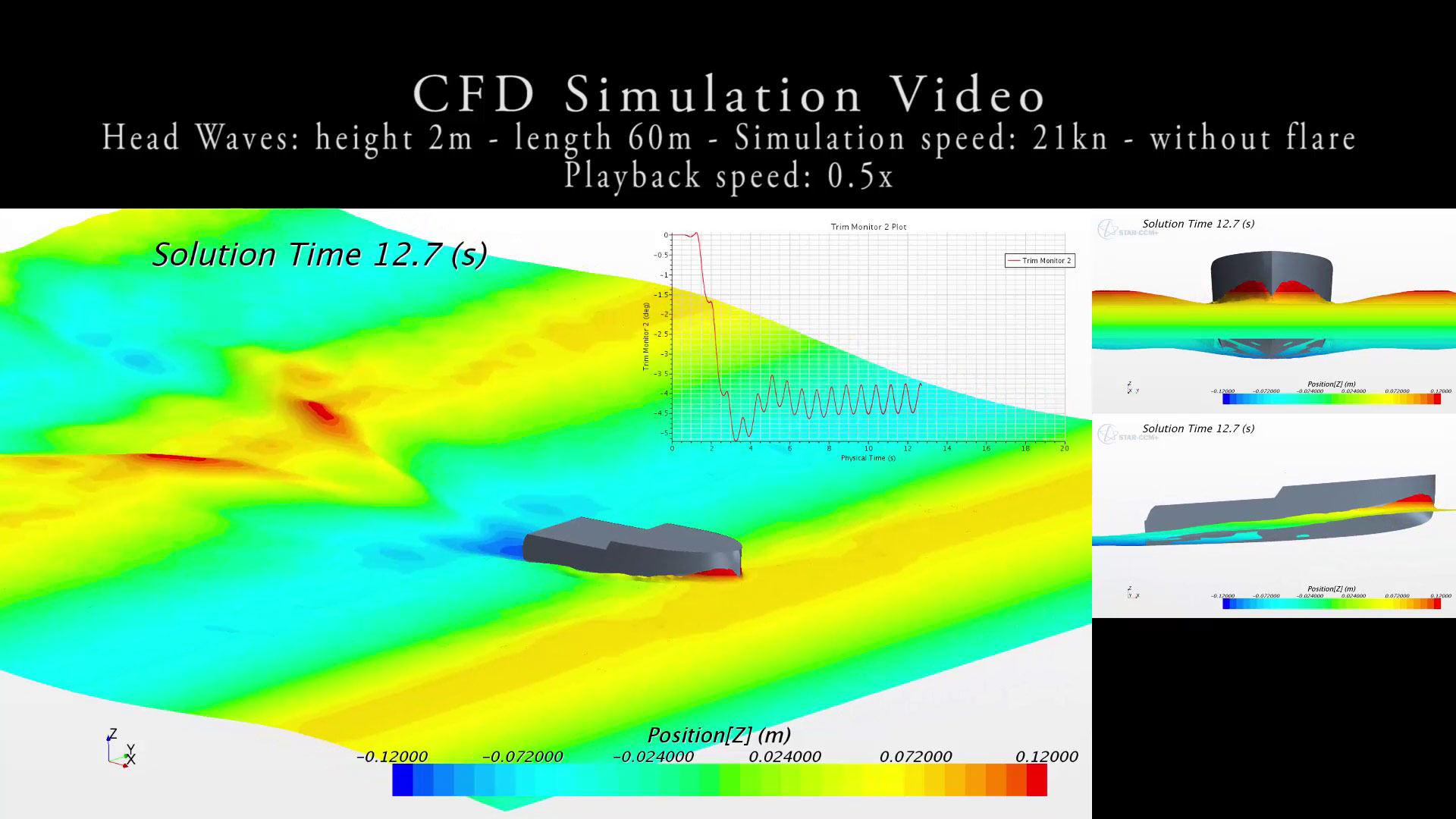 K50 Head Waves Simulation